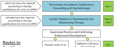 Qualification routes as a counsellor